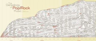 Map O' The Day #37 – The Genealogy Of Pop/Rock Music