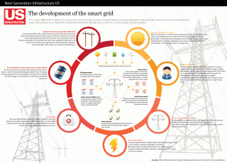 Map O' The Day #215 – Smart Grid