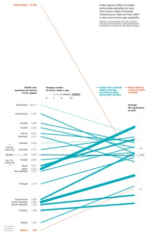 National Geographic Health Spend Infographic