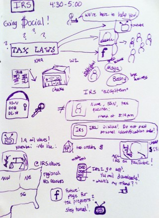Amateur Graphic Recording – Visual Notes from Blogwell
