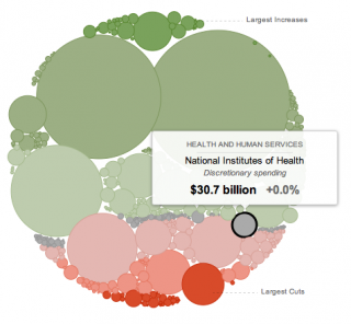 FY 2013 Budget Visualized
