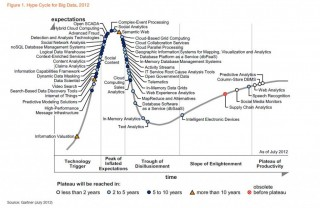 Map of the Week:  Gartner's Hype Cycle for Big Data