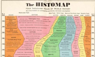 The Histomap: A Clever View of 4,000 Years of History