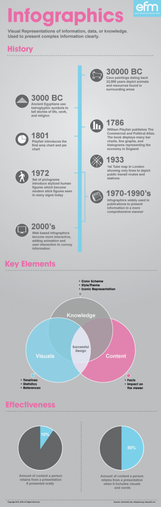 The History of Infographics