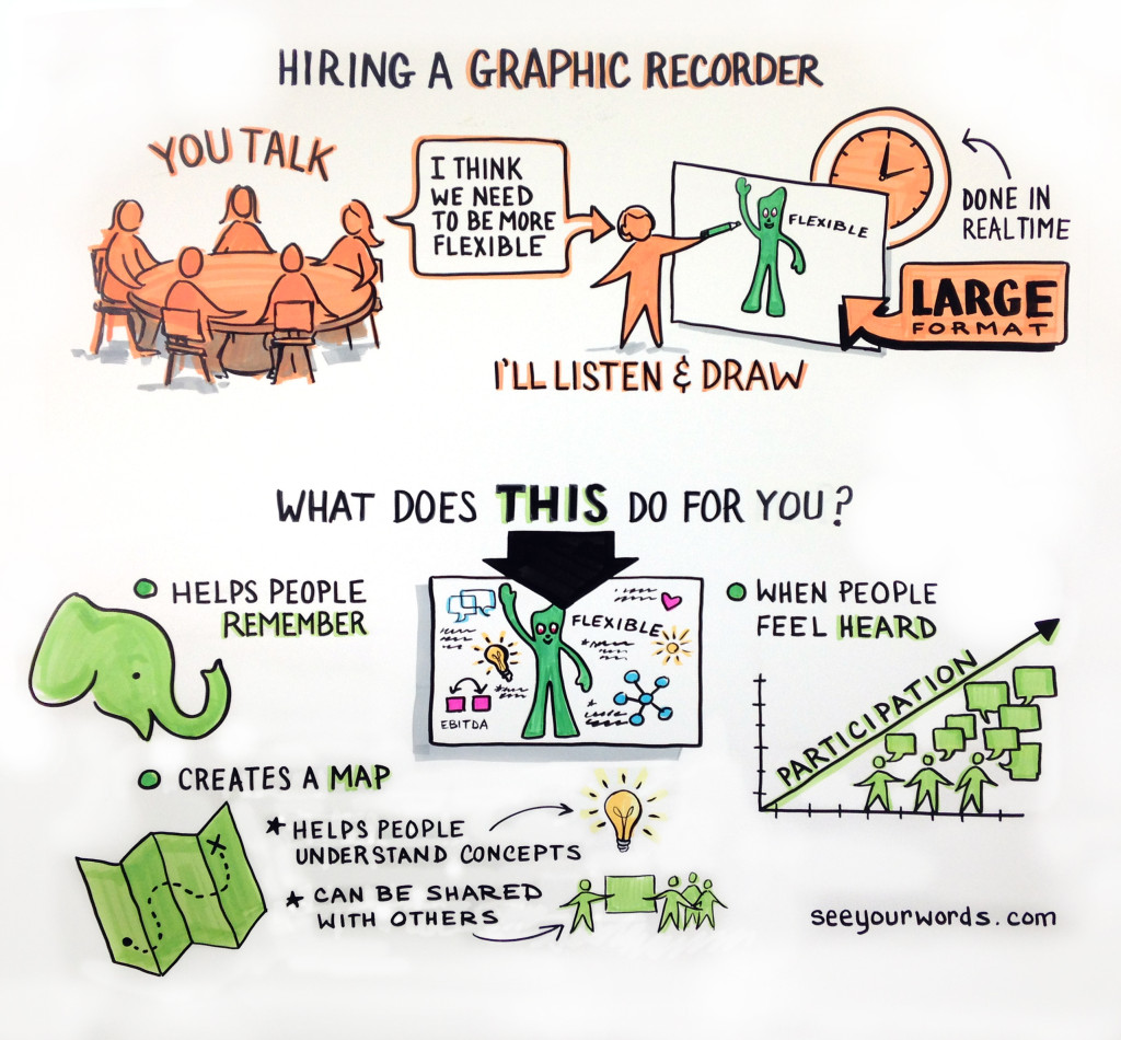 An Example of Graphic Recording